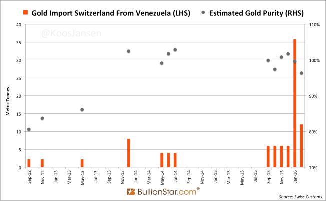 Venezuela Exported Another 12t Of its Official Gold Reserves To Switzerland In February