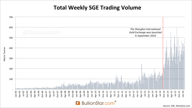 Total Weekly SGE Trading Volume