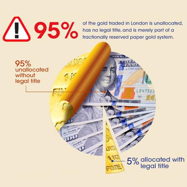 Infographic: London Gold Market