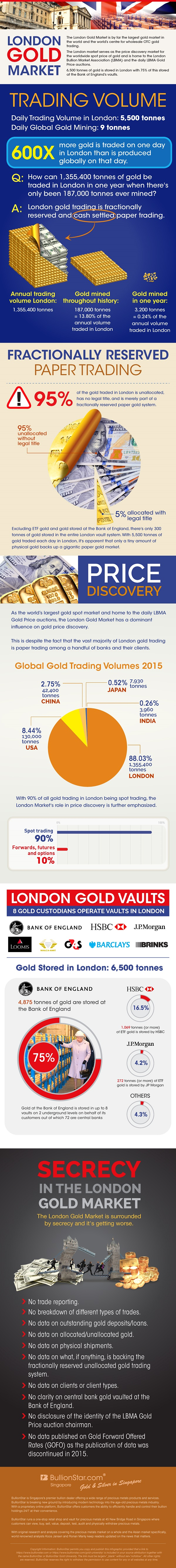 Infographic London Gold Market