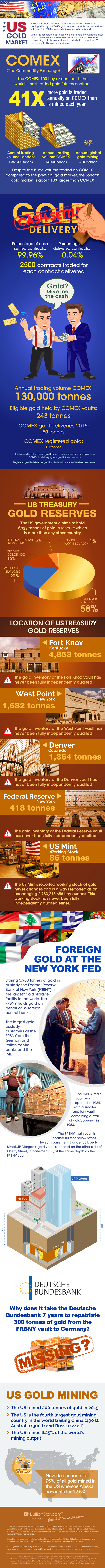 Infographic on COMEX gold futures market, the world's largest gold futures market