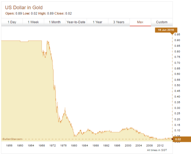 Chart of US Dollar measured in Gold. USD price instead of Gold Price.
