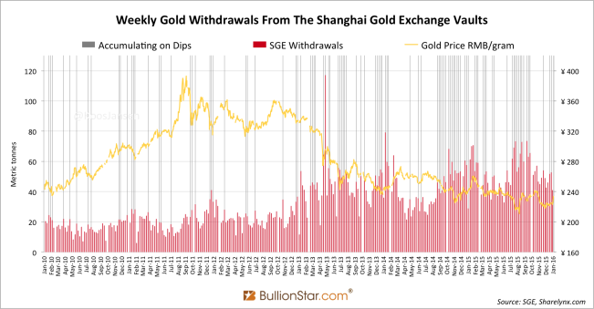 Shanghai Gold Exchange SGE weekly withdrawals