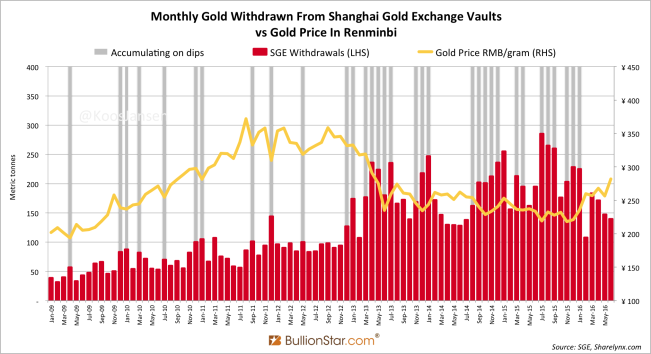 Shanghai Gold Exchange SGE withdrawals June 2016