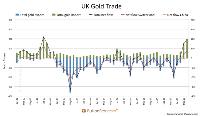 UK Gold Trade 2012 - June 2016
