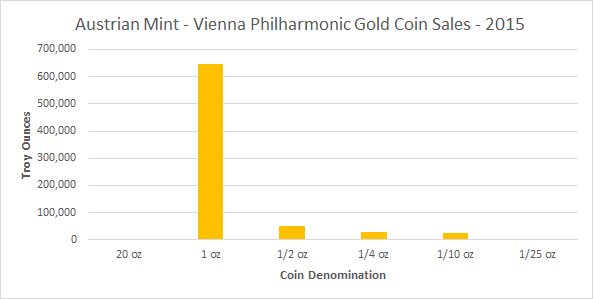 Austrian Mint sells 41 tonnes of gold coins and gold bars in 2015