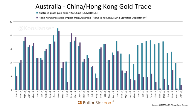 Australia COMTRADE vs HK China april 2016