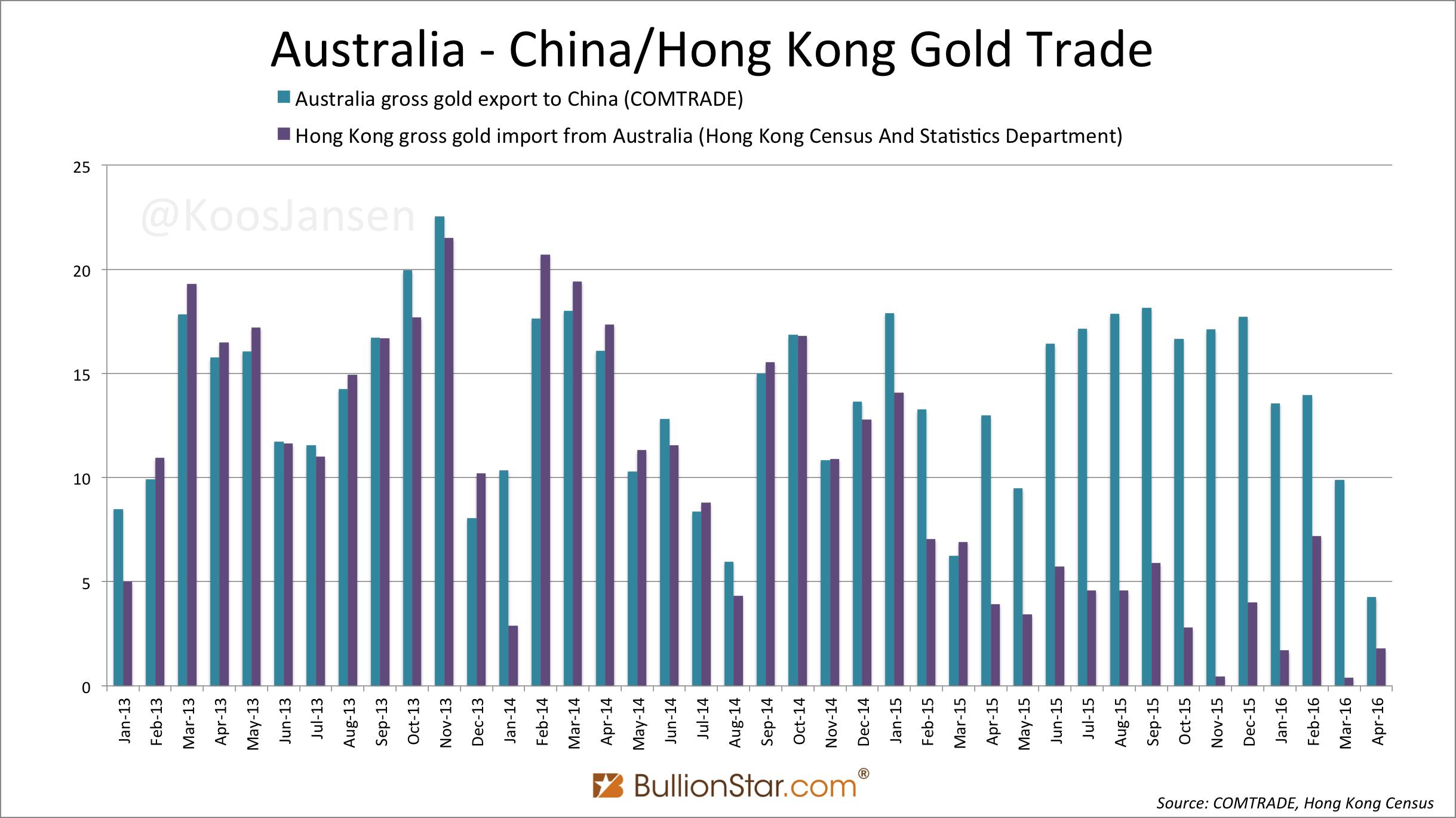 Australia Customs Department Confirms BullionStar's Analysis