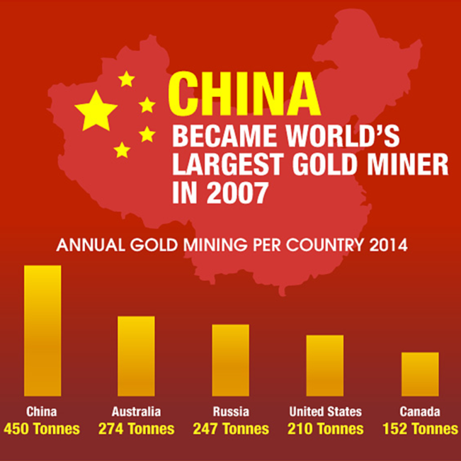 Infographic: The Chinese Gold Market