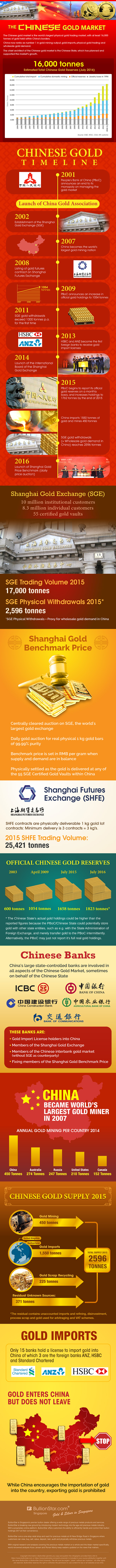 Infographic on the Chinese Gold Market which is the largest gold market in the world