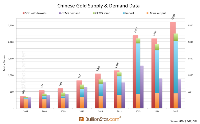 Spectacular Chinese Gold Demand 2015 Fully Denied By GFMS And Mainstream Media
