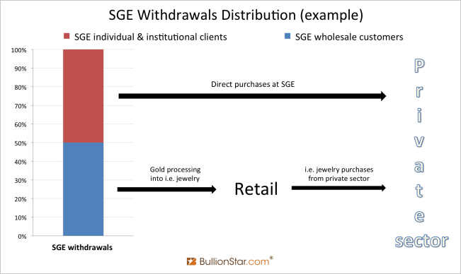 Estimate of SGE withdrawals distribution
