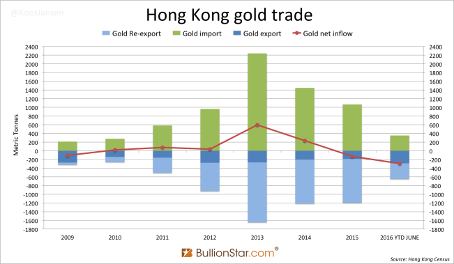 Hong Kong gold trade June 2016