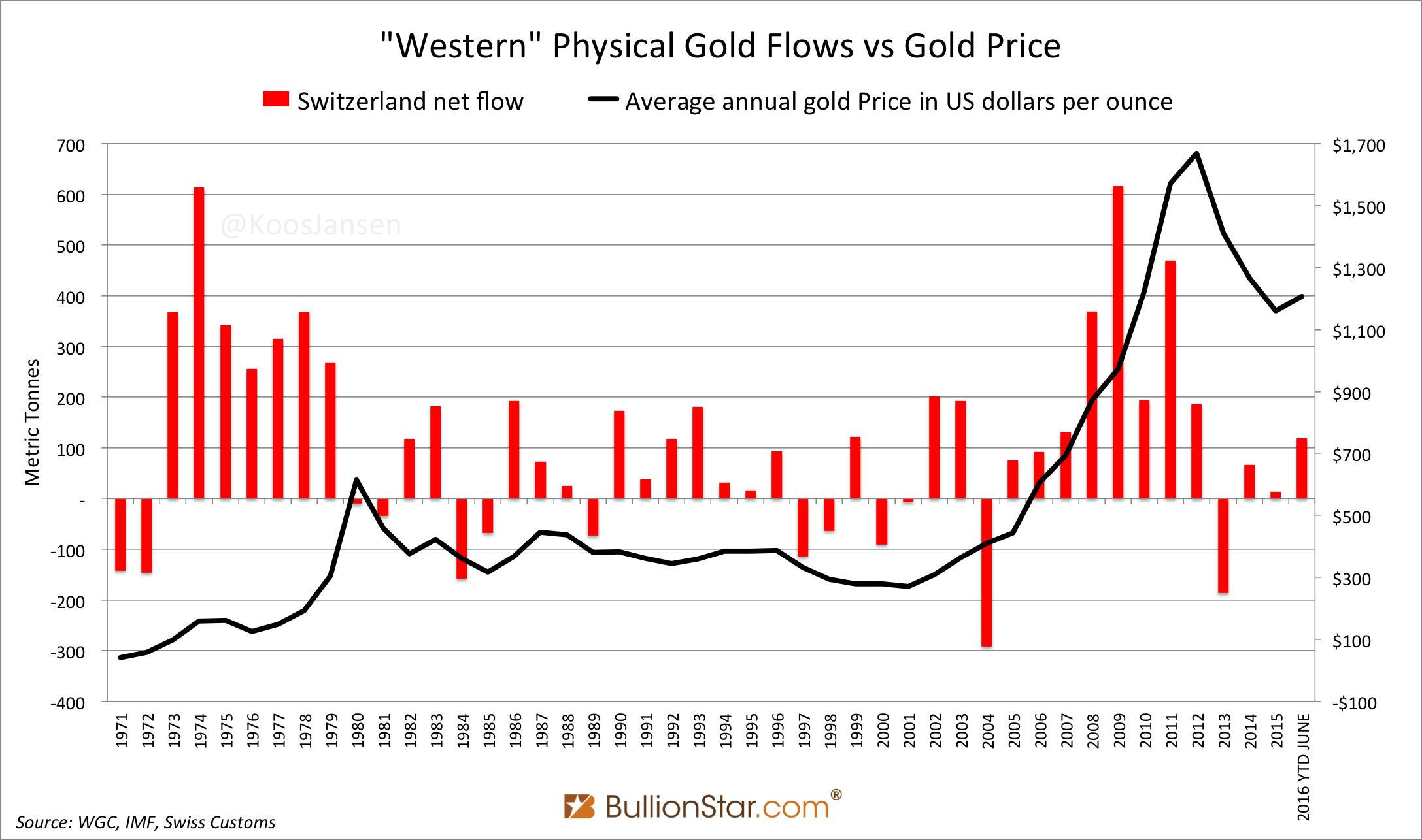 Swiss Net Gold Flow Vs Price 1971 2016 June
