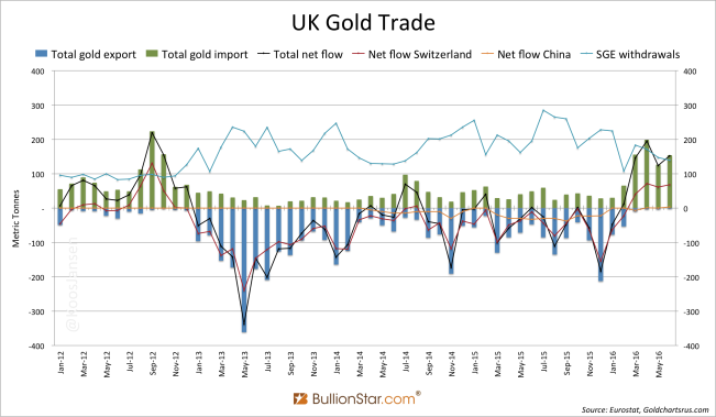 UK Gold Trade 2012 - June 2016 SGE withdrawals