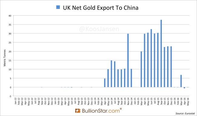 UK Gold Trade China 2012 - May 2016