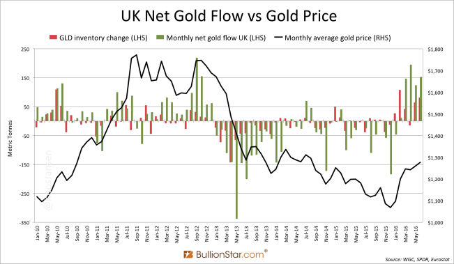 UK Net Gold Trade GLD Jan 2012 - June 2016