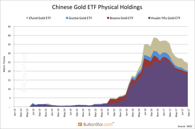 Chinese Gold ETF Physical Holdings
