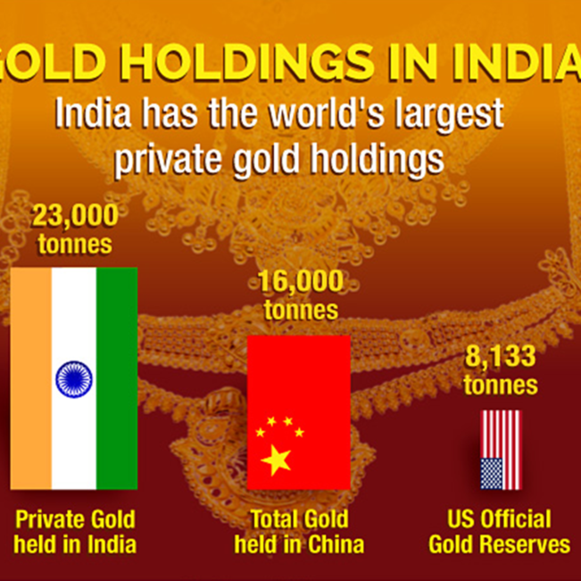 Infographic: The Indian Gold Market