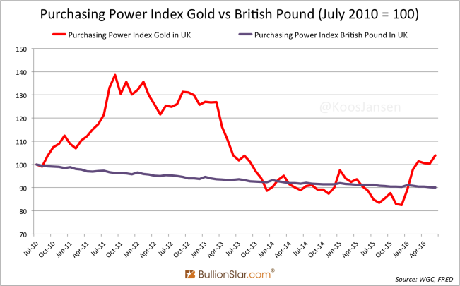 purchasing-power-index-gold-vs-british-pound