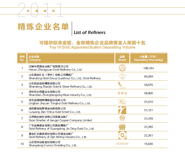 sge-2011-top-10-refiners
