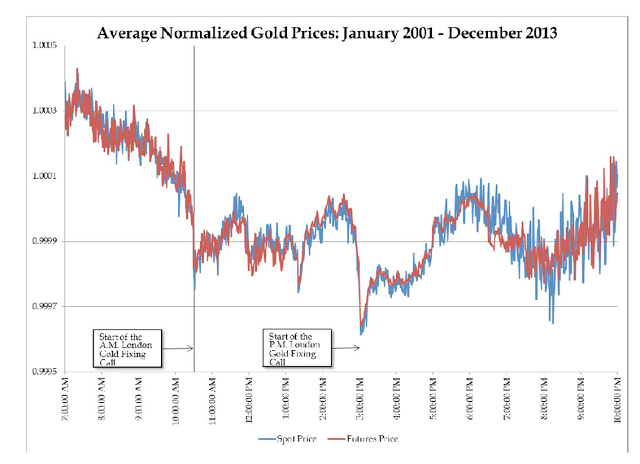 av-normalized-gold-prices