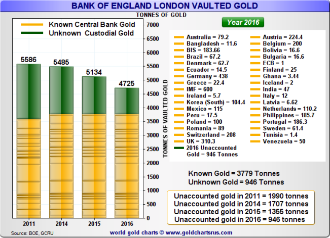 bank-of-england-known-gold