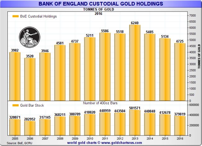 Totoal gold held at the Bank of England, February 2016: 4725 tonnes