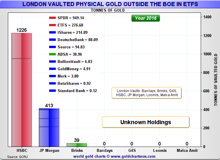 Tracking the gold held in London: An update on ETF and BoE holdings