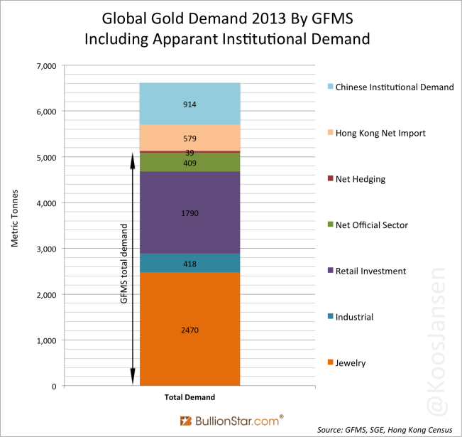 global-gold-demand-2013-by-gfms-including-apparant-institutional-demand-1-png