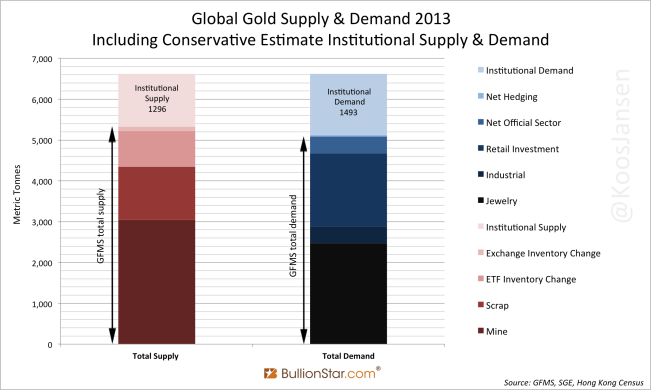 global-gold-supply-demand-2013-including-conservative-institutional-supply-demand-1