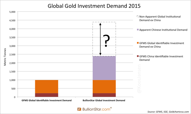 global-investment-gold-demand-2015-1