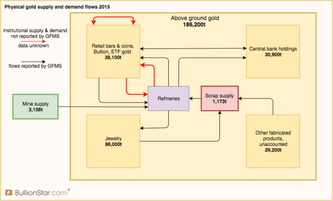 global-physical-gold-flows-gfms