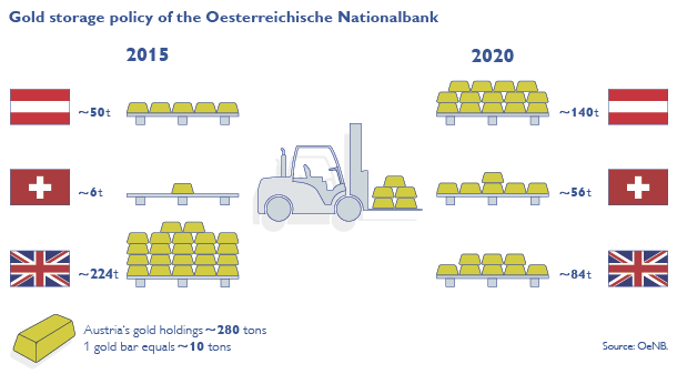 gold-storage-overview-oenb-2015-2020
