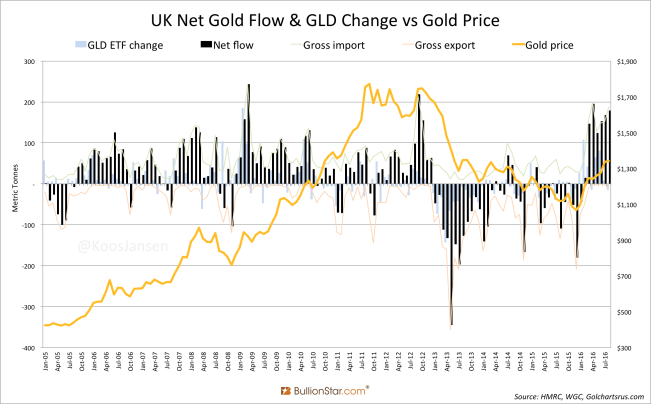 uk-net-gold-flow-gld-change-vs-gold-price