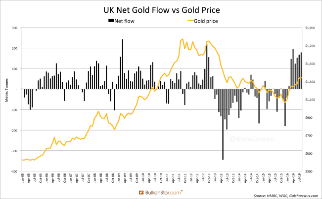 uk-net-gold-flow-vs-gold-price