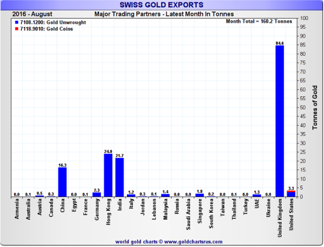 UK gold imports from Switzerland, August 2016: 84.6 tonnes