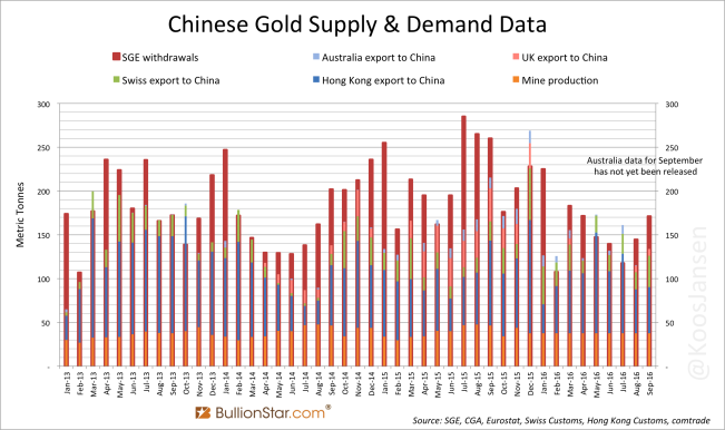 chinese-monthly-gold-supply-demand-data-september-2016