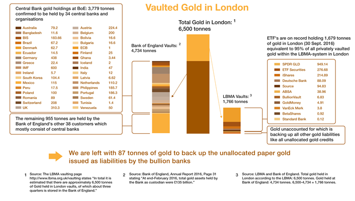 gold-vaulted-in-london