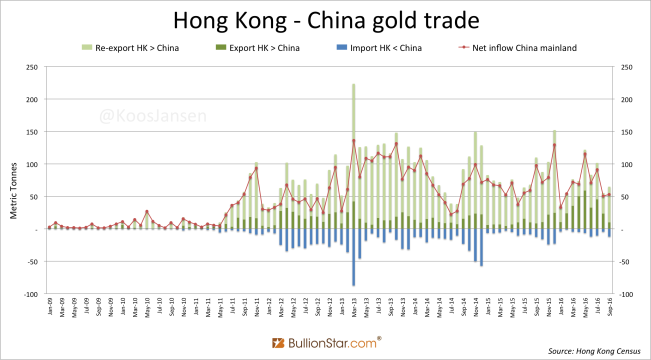 hong-kong-china-gold-trade-monthly-september-2016