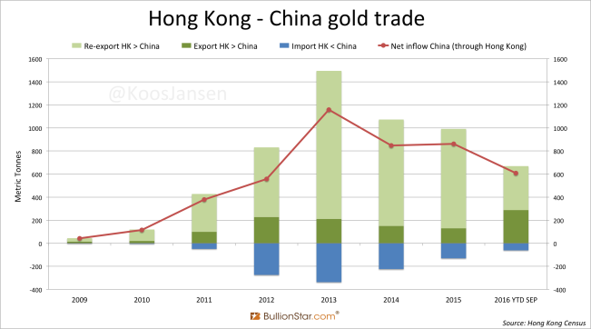 hong-kong-china-gold-trade-yearly-september-2016