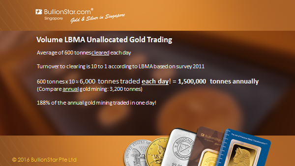 LBMA Unallocated Gold Trading Volumes