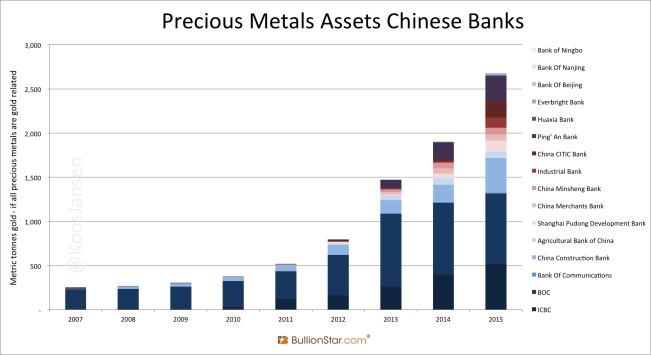 "Synthetic Gold Leasing: More Details Regarding The ""Precious Metals"" On Chinese Commercial Bank Balance Sheets."