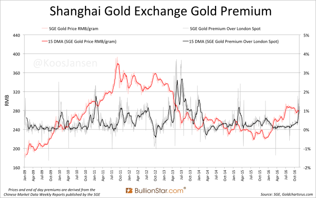 shanghai-gold-exchange-sge-gold-premium-2009-november-2016-ma