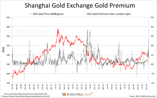 shanghai-gold-exchange-sge-gold-premium-2009-novemner-2016