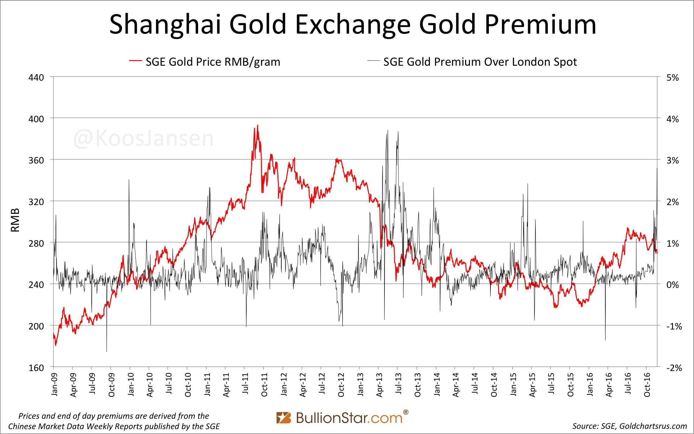 Shanghai Gold Exchange Sge Premium 2009 Novemner