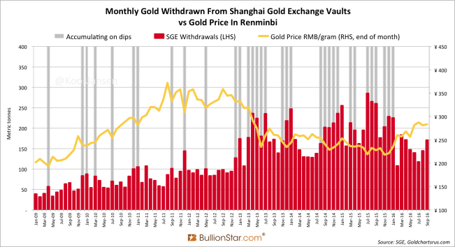 shanghai-gold-exchange-sge-withdrawals-september-2016
