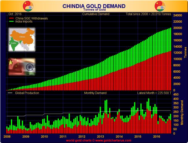 chinaindiademandoct