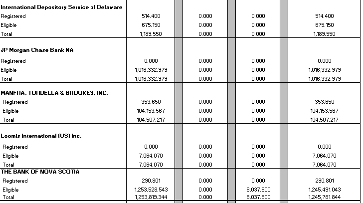 COMEX and ICE New York Gold Vault Reports both Overstate