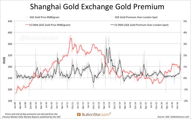 shanghai-gold-exchange-sge-gold-premium-2009-december-2016-ma